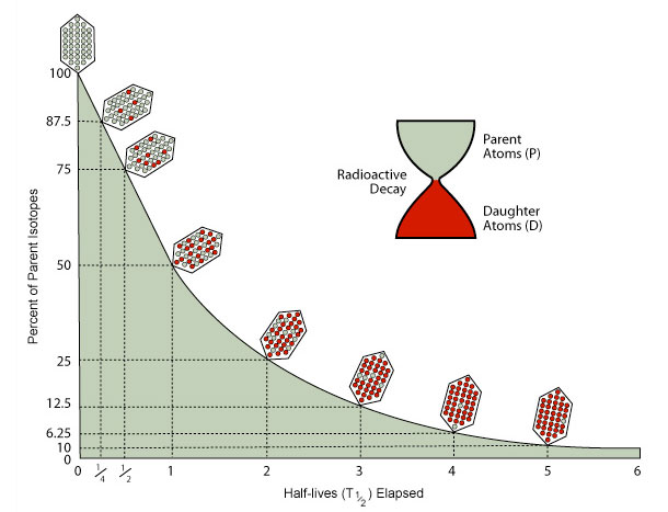 Carbon dating method information processing 6
